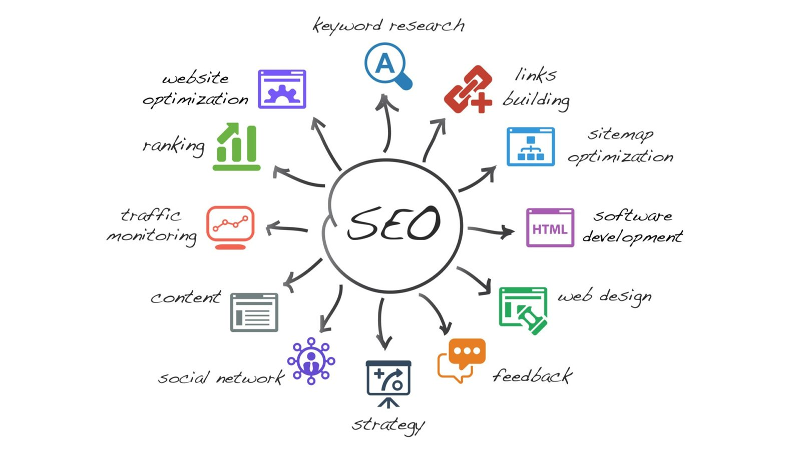 hourly local small business seo services available