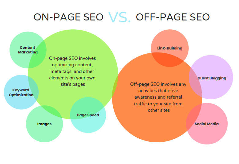 on page seo vs off-site seo locally based businesses