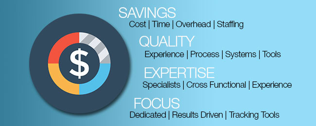 outsourced marketing services small medium businesses